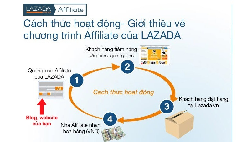 cach-thuoc-hoat-dong-chuong-trinh-affiliate-cua-lazada