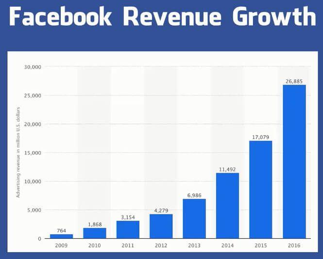 doanh-thu-Facebook