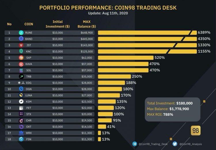 coin98-portfolio